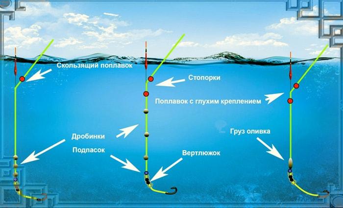 рыбная ловля в проводку оливка или дробинки